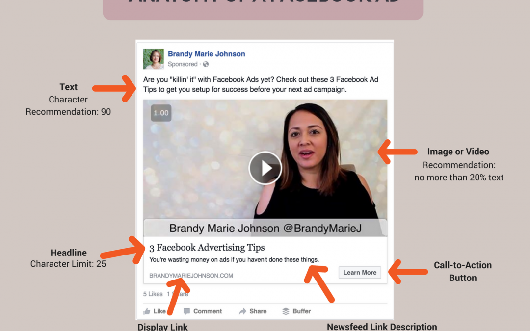 Understanding the Anatomy of a Facebook Ad